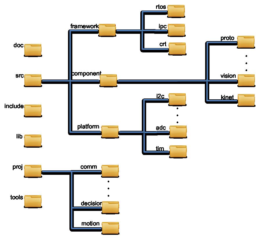 SDK file structure - Larrylisky's Wiki