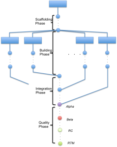 SDK development process