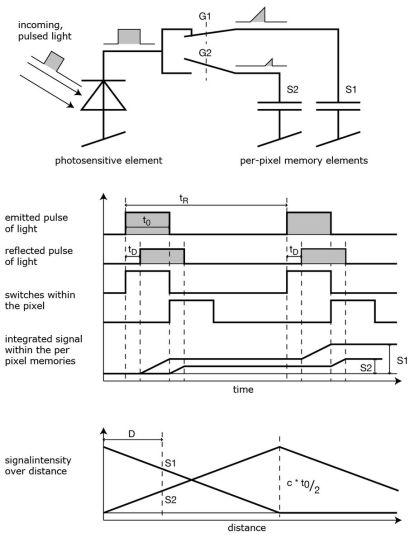 TOF-camera-principle