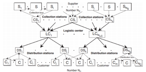 logistic network