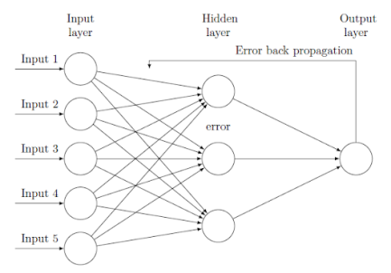 Machine-Learning-Back-Propagation